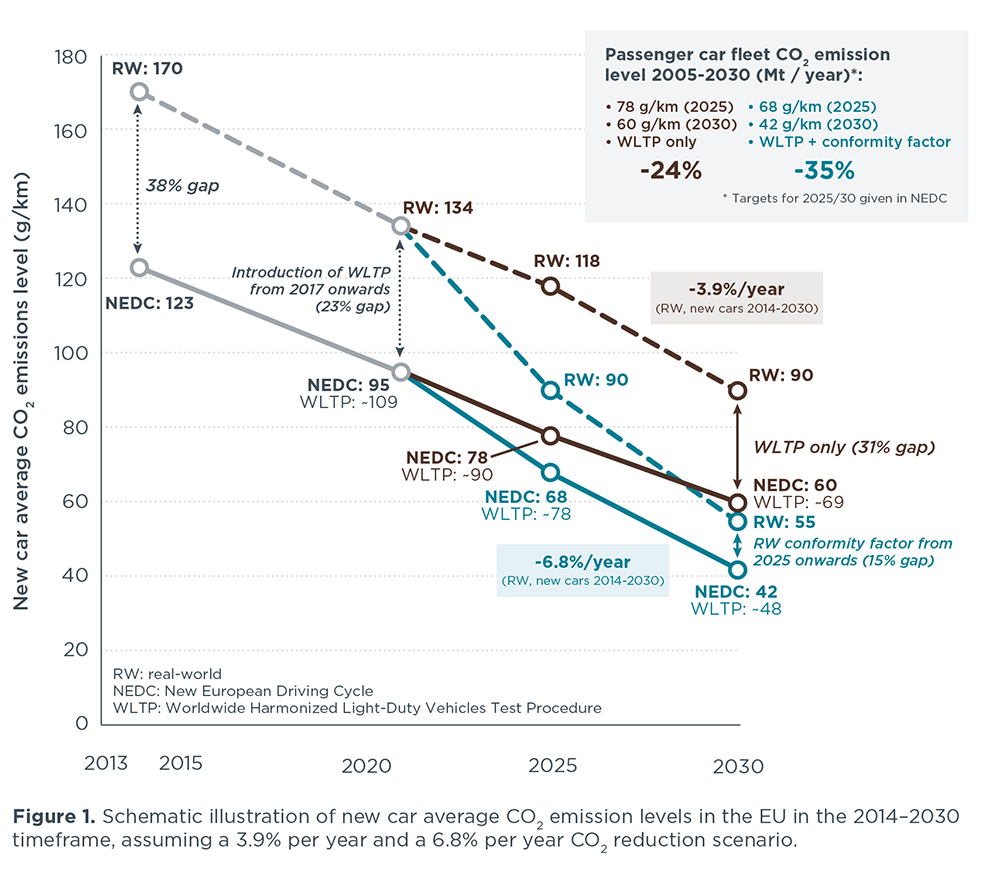 Deeper Reductions In Car Co2 Emissions Are Both Technologically