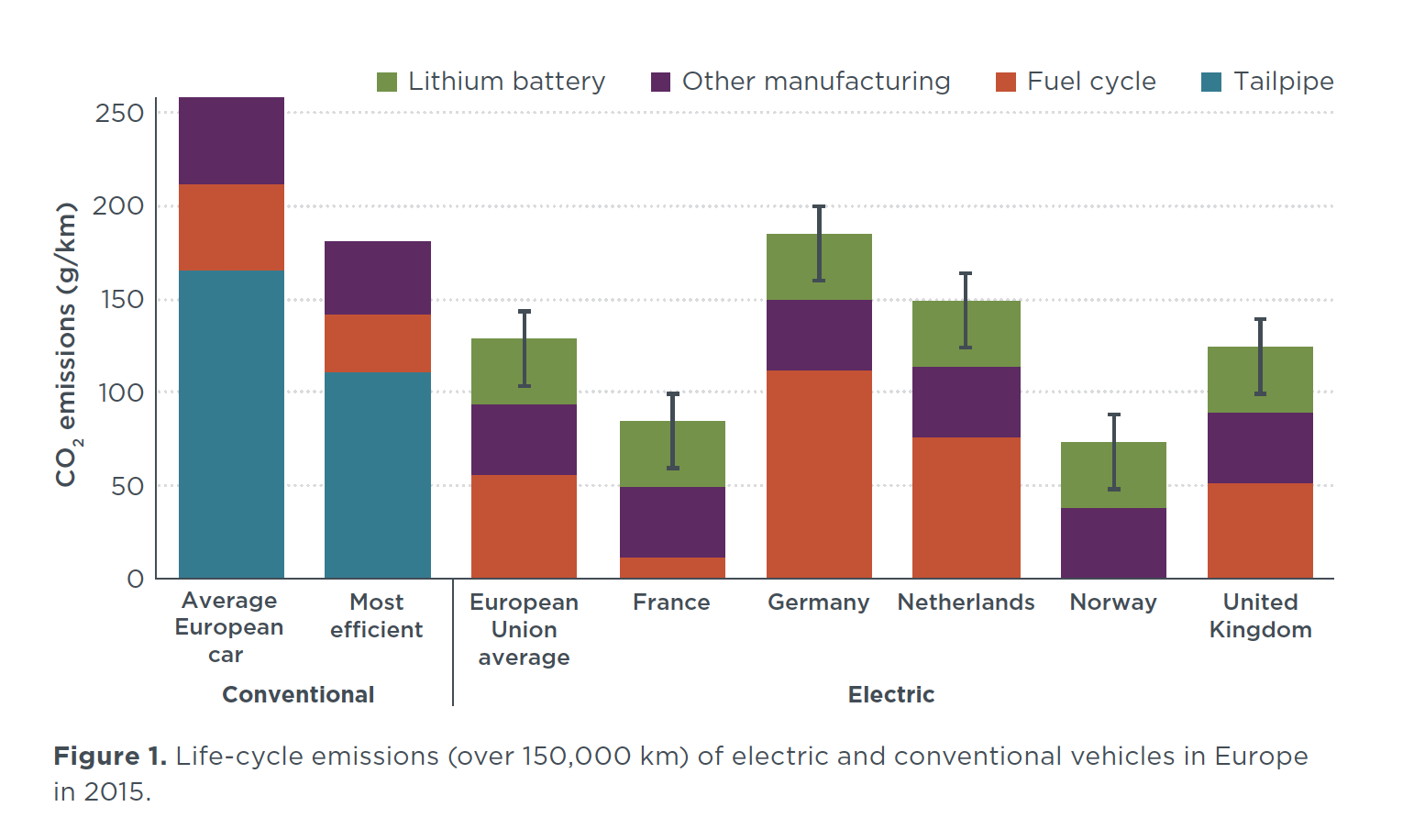 Effects of battery manufacturing on electric vehicle life