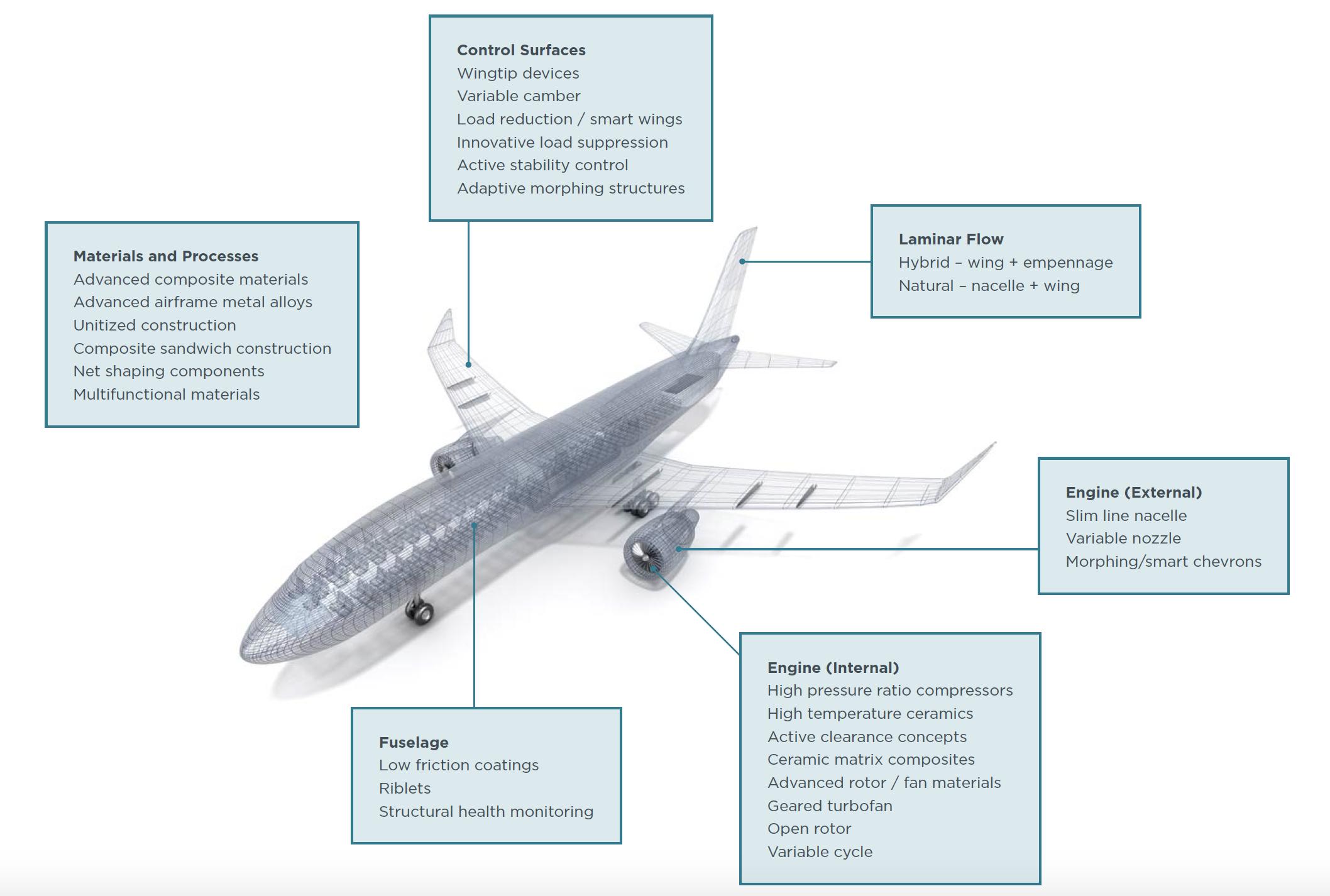 Maximizing aircraft fuel efficiency: Don't skimp on R&D