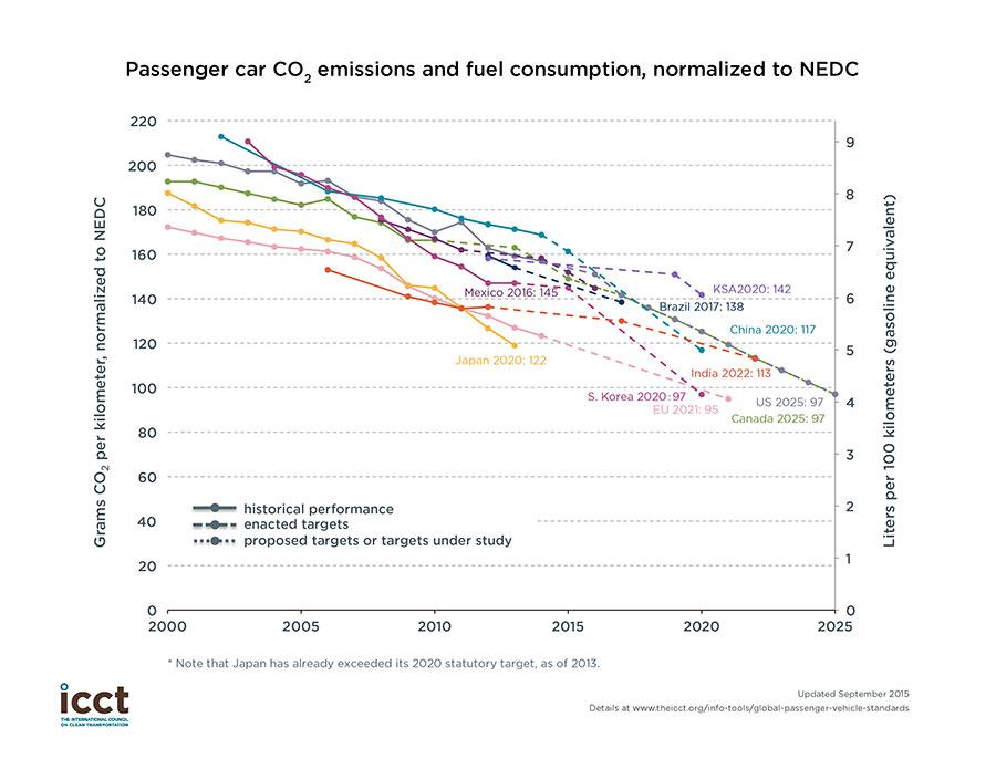 China still lagging on fuel consumption in 2014 | International ...