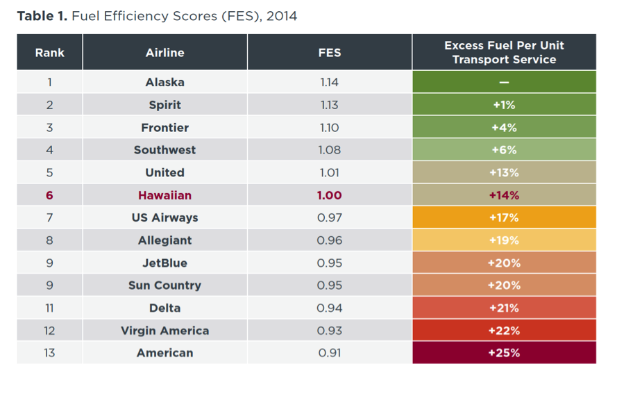 2014 fuel-efficiency scores by airline (chart)