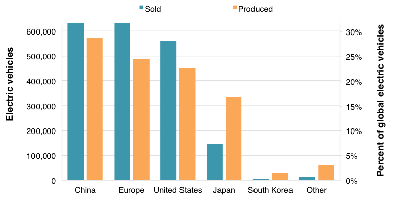 EV sales and production by region, 2010-2016
