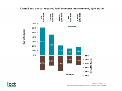 Overall and annual required fuel economy improvement, light trucks